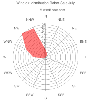 Wind direction distribution Rabat-Sale July