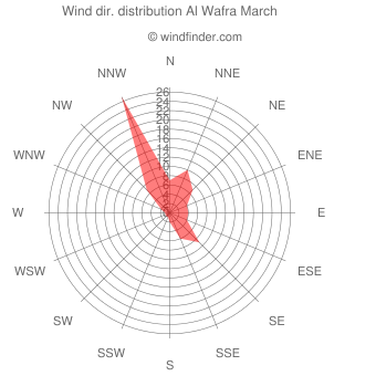 Wind direction distribution Al Wafra March