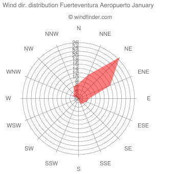 Wind direction distribution Fuerteventura Aeropuerto January