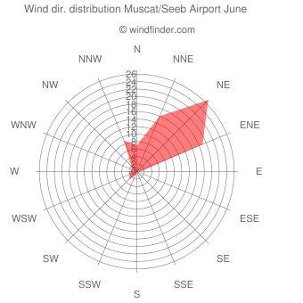 Wind direction distribution Muscat/Seeb Airport June