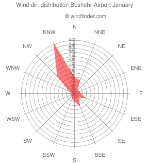Wind direction distribution Bushehr Airport January