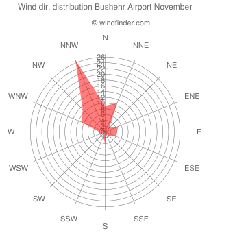 Wind direction distribution Bushehr Airport November