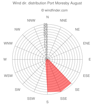 Wind direction distribution Port Moresby August