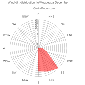 Wind direction distribution Ilo/Moquegua December
