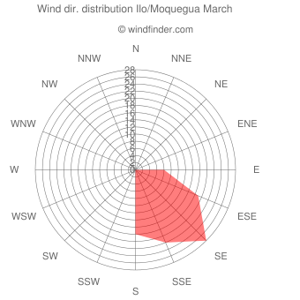 Wind direction distribution Ilo/Moquegua March