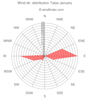 Wind direction distribution Talas January