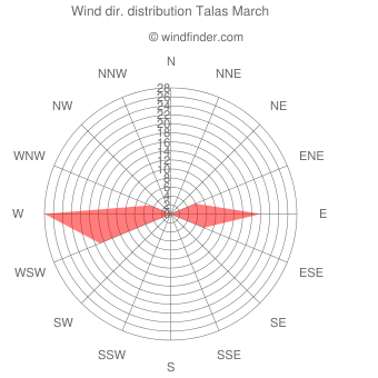 Wind direction distribution Talas March