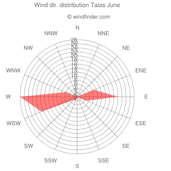 Wind direction distribution Talas June