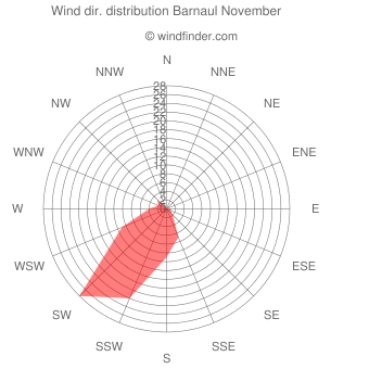 Wind direction distribution Barnaul November