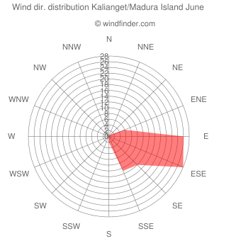 Wind direction distribution Kalianget/Madura Island June