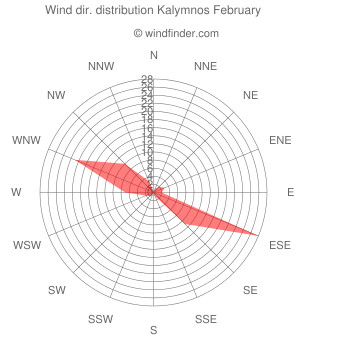 Wind direction distribution Kalymnos February