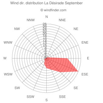 Wind direction distribution La Désirade September