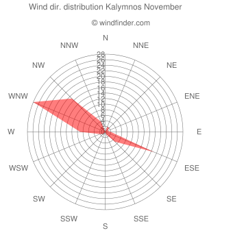Wind direction distribution Kalymnos November