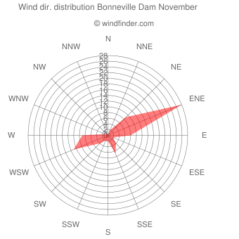 Wind direction distribution Bonneville Dam November