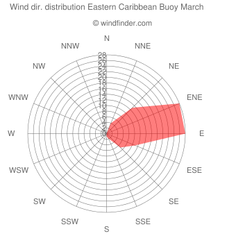 Wind direction distribution Eastern Caribbean Buoy March