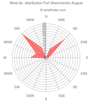 Wind direction distribution Fort Shevchenko August