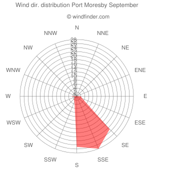 Wind direction distribution Port Moresby September