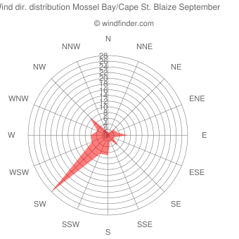 Wind direction distribution Mossel Bay/Cape St. Blaize September