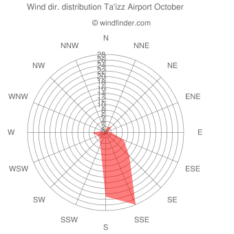 Wind direction distribution Ta'izz Airport October