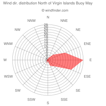 Wind direction distribution North of Virgin Islands Buoy May