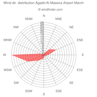 Wind direction distribution Agadir/Al Massira Airport March