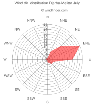 Wind direction distribution Djerba-Melitta July