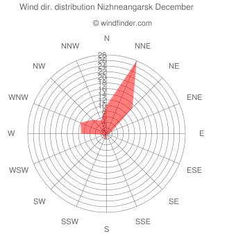 Wind direction distribution Nizhneangarsk December