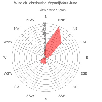 Wind direction distribution Vopnafjörður June