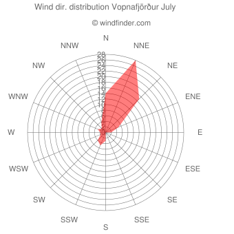 Wind direction distribution Vopnafjörður July