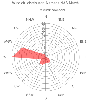 Wind direction distribution Alameda NAS March