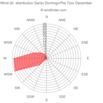 Wind direction distribution Santo Domingo/Pta Toro December