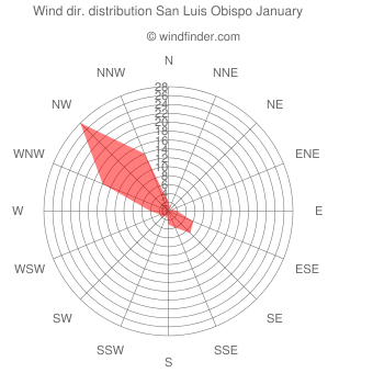 Wind direction distribution San Luis Obispo January
