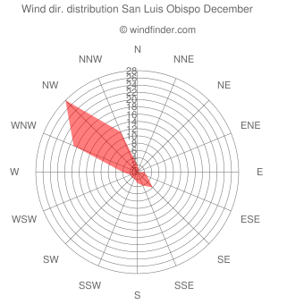 Wind direction distribution San Luis Obispo December