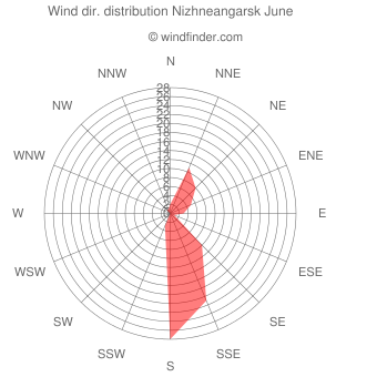 Wind direction distribution Nizhneangarsk June