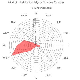 Wind direction distribution Ialysos/Rhodos October