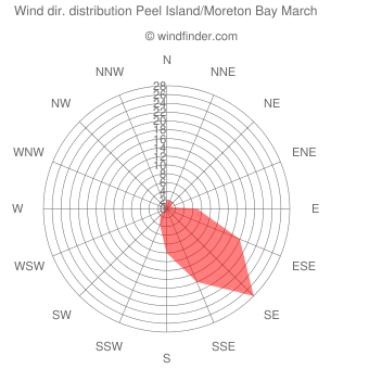 Wind direction distribution Peel Island/Moreton Bay March