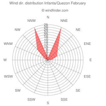 Wind direction distribution Infanta/Quezon February