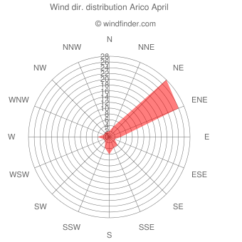 Wind direction distribution Arico April