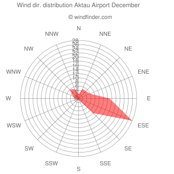 Wind direction distribution Aktau Airport December