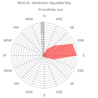 Wind direction distribution Aguadilla May