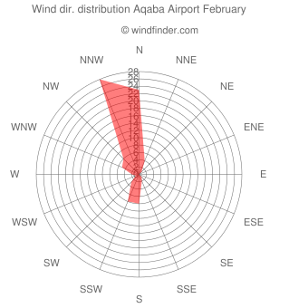 Wind direction distribution Aqaba Airport February