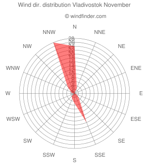Wind direction distribution Vladivostok November