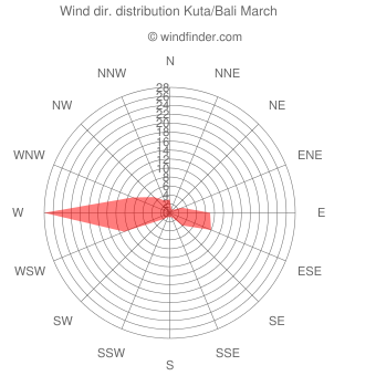Wind direction distribution Kuta/Bali March