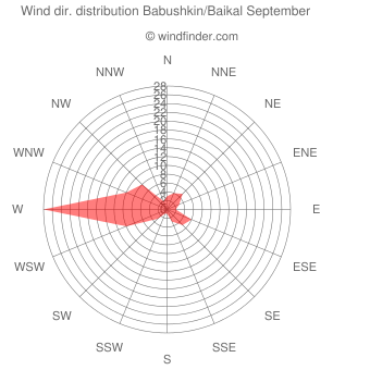 Wind direction distribution Babushkin/Baikal September
