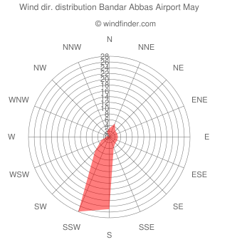 Wind direction distribution Bandar Abbas Airport May