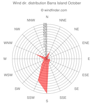 Wind direction distribution Barra Island October