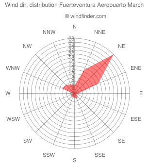 Wind direction distribution Fuerteventura Aeropuerto March