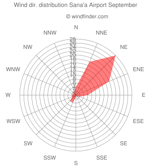 Wind direction distribution Sana'a Airport September