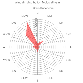 Annual wind direction distribution Molos