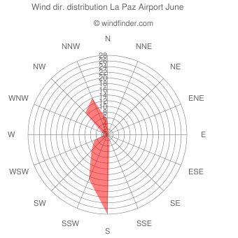 Wind direction distribution La Paz Airport June